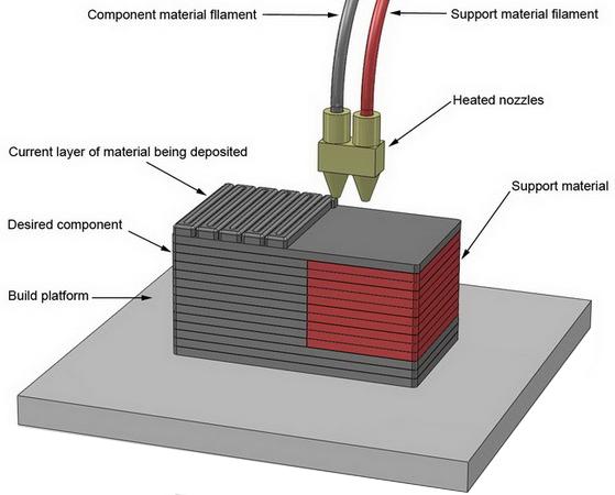 Fused Deposition Modeling Aerospace : Extrusion technologies design sciences